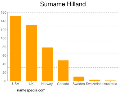 Surname Hilland