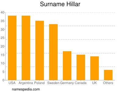 Surname Hillar