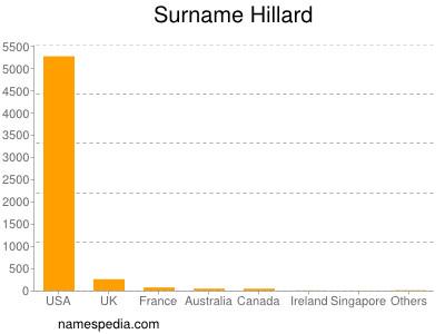 Surname Hillard