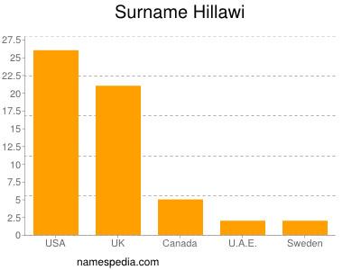Surname Hillawi