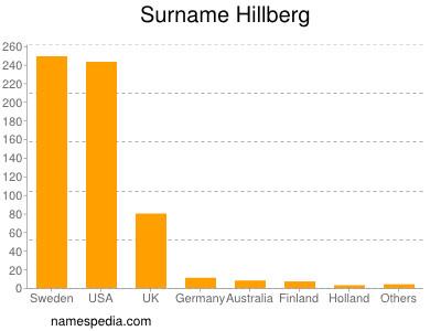 Surname Hillberg