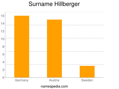 Surname Hillberger