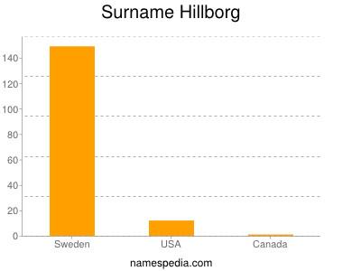 Surname Hillborg