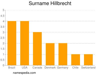 Surname Hillbrecht
