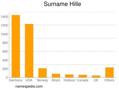 Surname Hille
