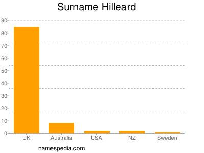 Surname Hilleard