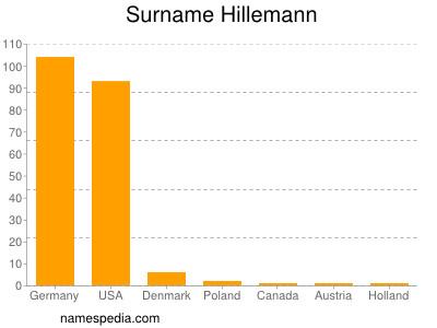 Surname Hillemann