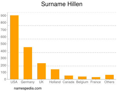 Surname Hillen