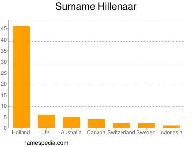 Surname Hillenaar