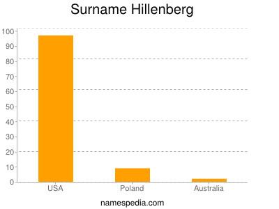 Surname Hillenberg