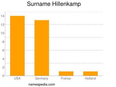 Surname Hillenkamp