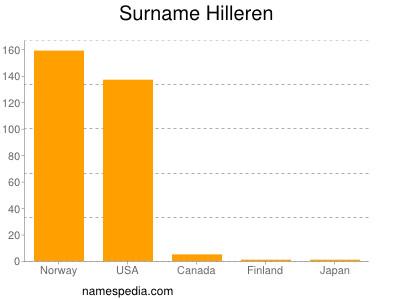 Surname Hilleren