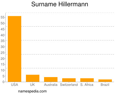 Surname Hillermann