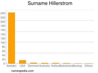 Surname Hillerstrom