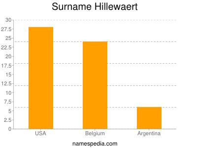 Surname Hillewaert