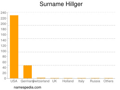 Surname Hillger