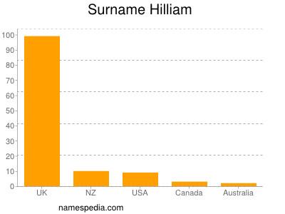 Surname Hilliam