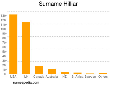 Surname Hilliar