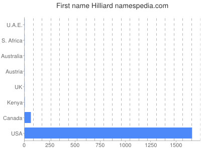 Given name Hilliard