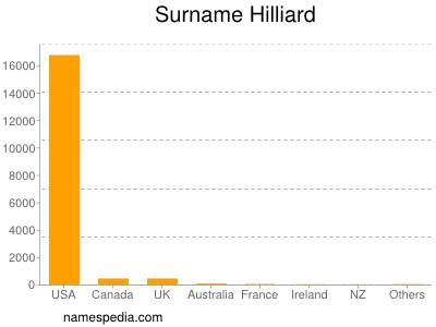 Surname Hilliard