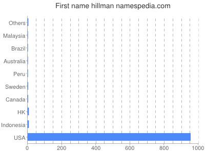Given name Hillman
