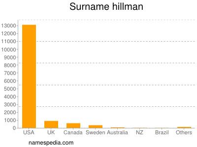 Surname Hillman