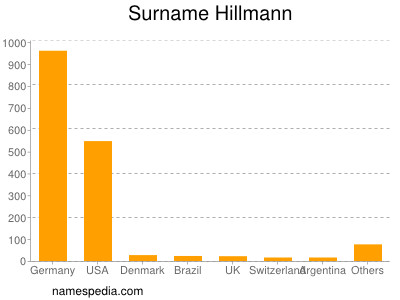 Surname Hillmann
