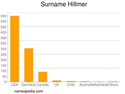 Surname Hillmer