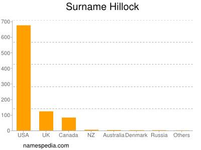 Surname Hillock