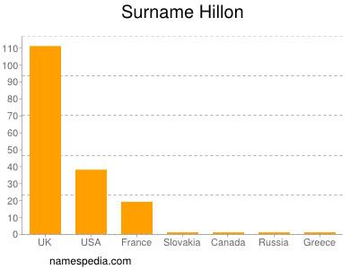 Surname Hillon