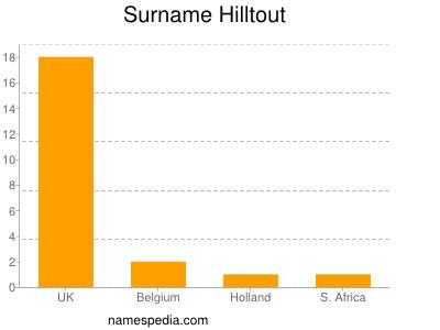 Surname Hilltout