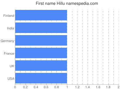 Given name Hillu