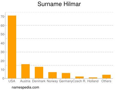Surname Hilmar