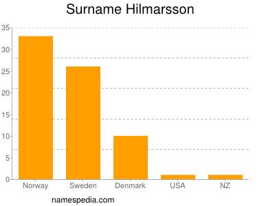 Surname Hilmarsson