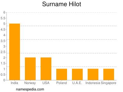Surname Hilot