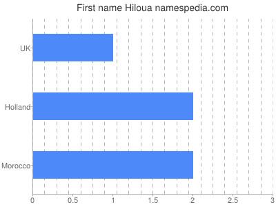 Given name Hiloua