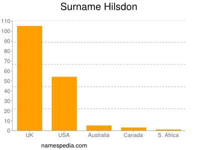 Surname Hilsdon