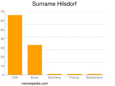 Surname Hilsdorf