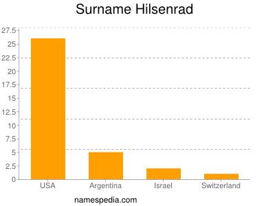 Surname Hilsenrad