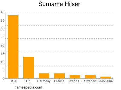 Surname Hilser