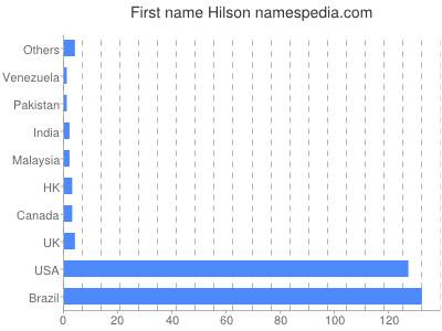 Given name Hilson