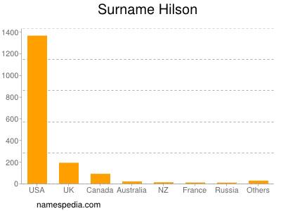 Surname Hilson