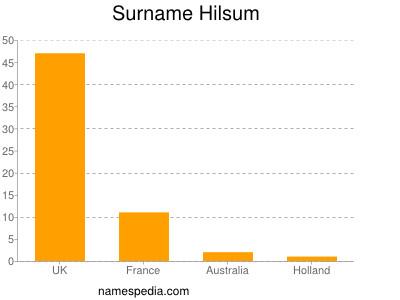 Surname Hilsum
