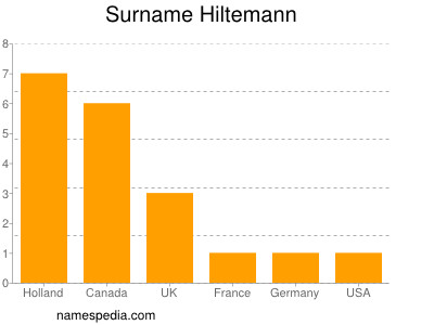 Surname Hiltemann