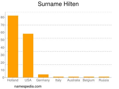 Surname Hilten