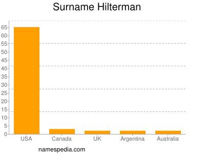 Surname Hilterman