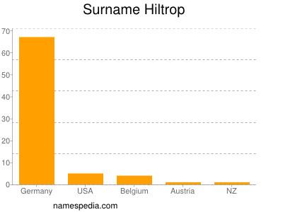 Surname Hiltrop