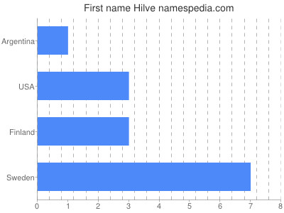 Given name Hilve