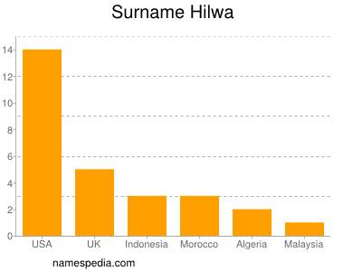 Surname Hilwa