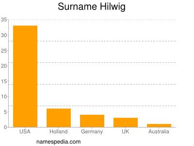 Surname Hilwig